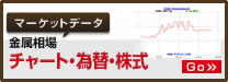 マーケットデータ 金属相場 チャート・為替・株式